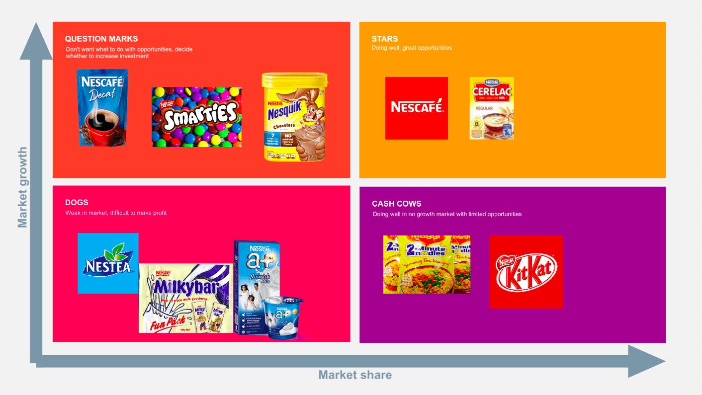 BCG Nestle