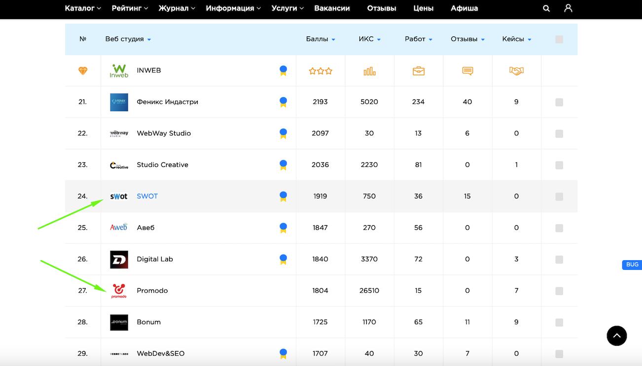 Место в рейтинге Digital Агентств