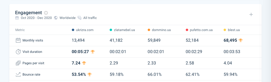Показатели проекта по данным SimilarWeb