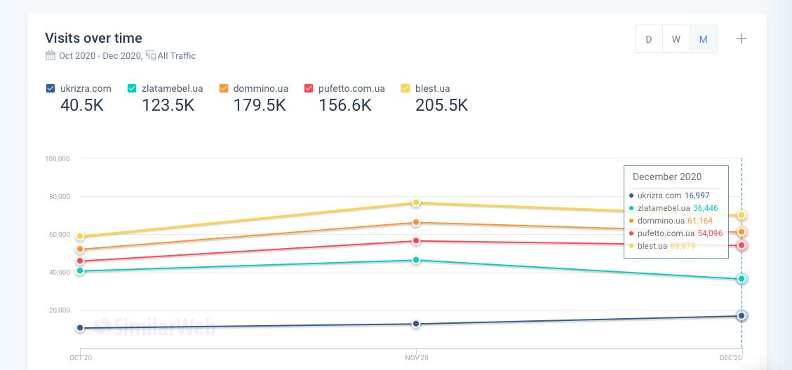 Показатели роста трафика проекта Ukrizra по данным SimilarWeb